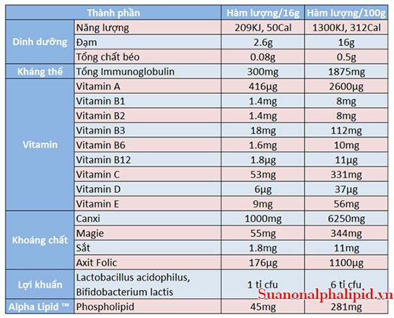 thanh-phan-cua-sua-non-alpha-lipid